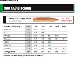 300 Blackout Twist Rate Chart 300 Aac Blackout Reloading Reloading Data Firearms 300
