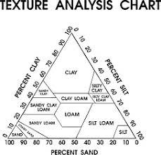 Soil Texture Analysis