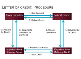 Lc Chart Letter Of Credit Process Flow Chart Financial Dragon