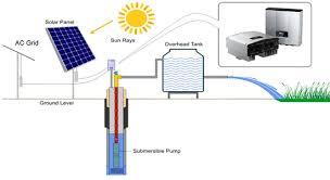 inverter wiring diagram manual inverter image applications of invt bpd solar inverter for pv water pump on inverter wiring diagram manual