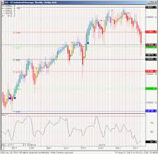Feeder Cattle Futures Trading Charts Dow Jones Cash Index Bearish Signals Futures Spreads