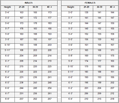 Army Bf Chart 74 Explicit Army Height And Weight Standards Chart