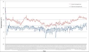 Temperature Monitoring Technet 21