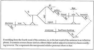 Diagramming-sentences-worksheets & Diagramming Sentences ...