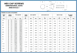 Metric To Standard Socket Chart Standard Thread Pitch Chart Metric Pdf Www