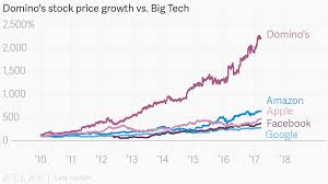 Stock Chart Big Dominos Stock Price Growth Vs Big Tech