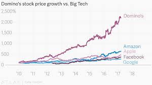 Google Charts Vs Dominos Stock Price Growth Vs Big Tech