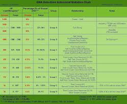 Another Dna Cm Chart Explaining The Relationship Based On An