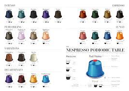 Nespresso Strength Chart Infographic Design Nespresso Podiodic Table A Menu Of