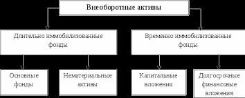 Основной капитал и эффективность его использования на  Состав внеоборотных активов