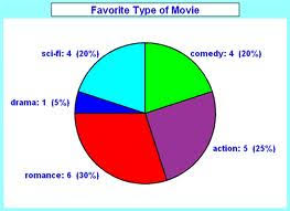 Pie Charts Maths Revision 6