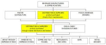Retail Business Plan Outline Coffee Distribution Business Plan Sample Market Analysis Bplans