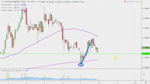 United Energy Corp Unrg Stock Chart Technical Analysis For 10 09 2019