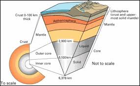 layers of the earth lithosphere asthenosphere. the earth consists of interior layers, which contain different elements. these layers decrease in temperature from core as you move toward surface. lithosphere asthenosphere n