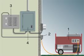 installing a portable generator outlet on your home getting generatorconnectedtohouse