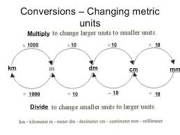 Measurement And Conversion Practice With Answers