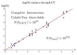 El número de modelos estándar (supersimétricos) en la teoría de cuerdas  (heterótica) - La Ciencia de la Mula Francis