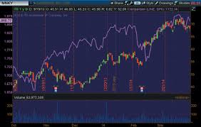 point and figure chart thinkorswim charts that rule the world a thinkorswim special focus