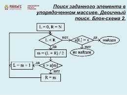 Метод бинарного поиска элементов в массиве