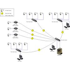 fiber optic solutions for security applications are available poe power over ethernet to provide the ip based camera power this can be very beneficial when you have a remote camera where