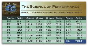1 16 Chart Bps Ounce To Grain Conversion Chart Ballisticproducts Com