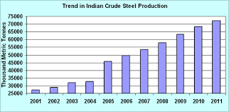 Sponge Iron Price Chart Budget 2012 Duty Restructure Sought For Steel Coke