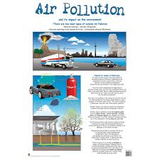 Pollution Chart Images Air Pollution Wall Chart Rapid Online