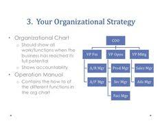 11 Best Emyth Images Business Organizational Chart Small