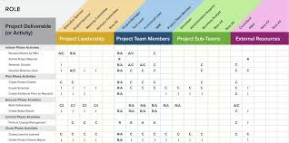 A Project Management Guide For Everything Raci Smartsheet
