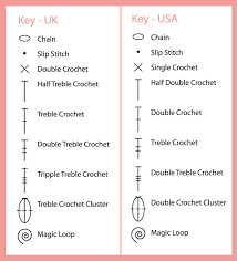 Uk And Us Crochet Conversion Chart Simply Crochet