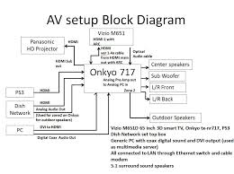 the official onkyo tx nr th avs forum home theater here is a block diagram of my setup to date couldn t get arc or cec to work the vizio