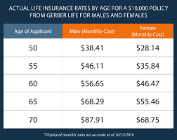 actual life insurance rates by age for a