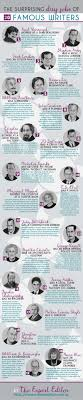 the surprising day jobs of famous writers infographic the the weird and wonderful worlds described in kurt vonnegut s novels never have existed if he d only been a better car sman before his writing