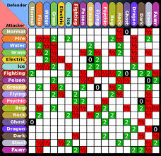 Pokemon Xy Type Matchup Chart Pokemon X Y Fairy Type Tylers Pokemon X Y Site