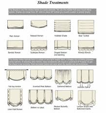 Good diagram of window shade treatments