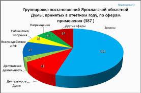 Отчет о деятельности Ярославской областной Думы за период с  Приложение3