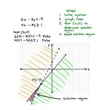 what is the solution to the system of linear equations math systems of inequalities important habits to master math solution of a system of linear equations