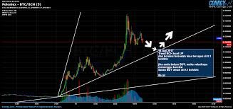 Poloniex Btc Bch Chart Published On Coinigy Com On August