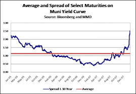 Muni Yield Curve Chart Bond Blog The End Of The Muni Carry Trade