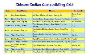 Dragon Zodiac Compatibility Chart Comely Horoscope Compatibility Chinese Horoscope
