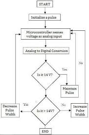 solar charge controllers reeetech pic based battery charger circuit at Battery Charger Flow Diagram