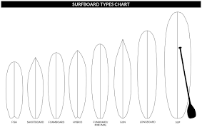 Surfboard Chart How To Choose A Surfboard Surfboard Buying Guide Osprey Uk