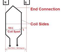 Pitch Factor Chart Coil Pitch Or Coil Span Full Pitch Short Pitch Coil And