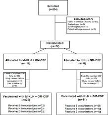 Phase 3 Clinical Trial Flow Chart Biovest International Inc Form 10 K December 14 2010
