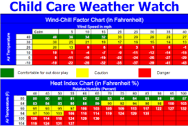 Infant Temperature Chart When Is It Too Hot Or Cold For Outside Play Daycare Com