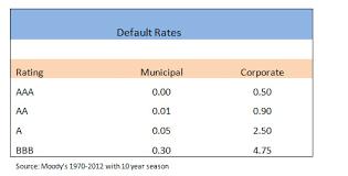 Municipal Bond Chart Municipal Bonds Returns Defaults Rates Fort Pitt