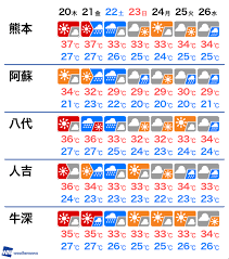 熊本 週間 天気