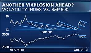 Move Index Chart S P 500 May Hit Death Spiral To 2 100 If Recession Comes