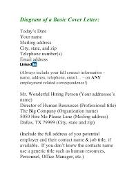 Great Resume Cover Letters Examples Of Good Cover Letters For