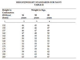 Military Weight Chart Navy Detailed Height And Weight Requirements Heights And Weights